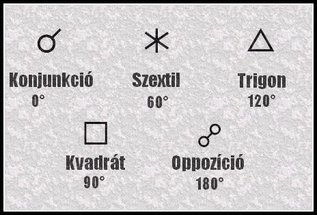 fényszögek jelei