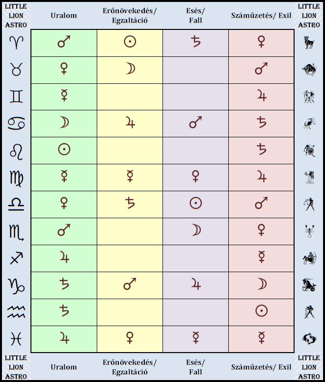 asztrológiai méltóság táblázat kozmikus helyzet